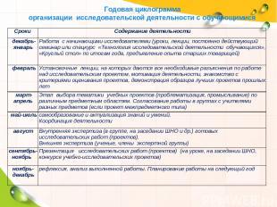 Годовая циклограмма организации исследовательской деятельности с обучающимися Ср
