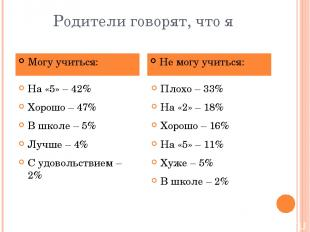 Родители говорят, что я На «5» – 42% Хорошо – 47% В школе – 5% Лучше – 4% С удов