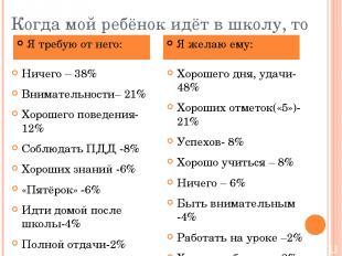 Когда мой ребёнок идёт в школу, то Ничего – 38% Внимательности– 21% Хорошего пов