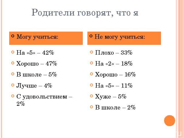 Родители говорят, что я На «5» – 42% Хорошо – 47% В школе – 5% Лучше – 4% С удовольствием – 2% Плохо – 33% На «2» – 18% Хорошо – 16% На «5» – 11% Хуже – 5% В школе – 2% Могу учиться: Не могу учиться: