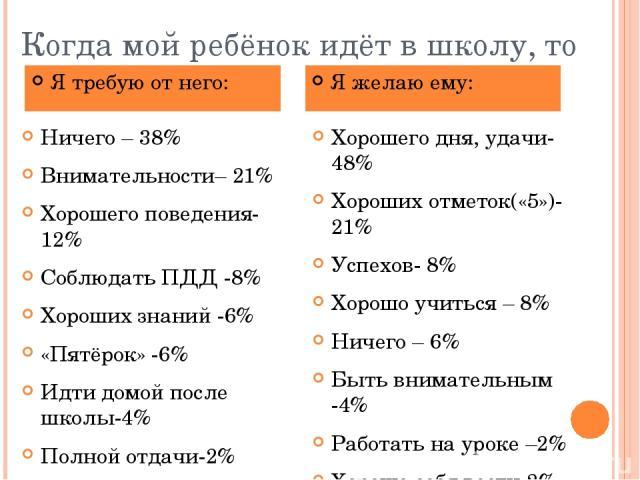 Когда мой ребёнок идёт в школу, то Ничего – 38% Внимательности– 21% Хорошего поведения- 12% Соблюдать ПДД -8% Хороших знаний -6% «Пятёрок» -6% Идти домой после школы-4% Полной отдачи-2% Не разговаривать с посторонними-2% Хорошего дня, удачи-48% Хоро…