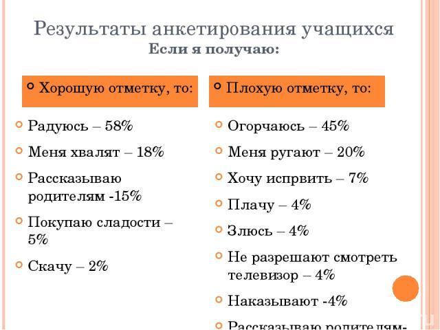 Результаты анкетирования учащихся Если я получаю: Радуюсь – 58% Меня хвалят – 18% Рассказываю родителям -15% Покупаю сладости – 5% Скачу – 2% Огорчаюсь – 45% Меня ругают – 20% Хочу испрвить – 7% Плачу – 4% Злюсь – 4% Не разрешают смотреть телевизор …