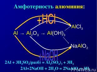 Амфотерность алюминия: Al → Al2O3 → Al(OH)3 AlCl3 NaAlO2 2Al + 3H2SO4(разб) = Al