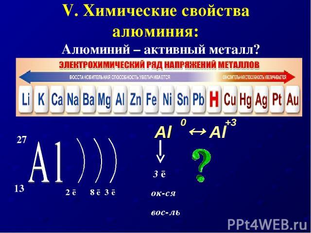 V. Химические свойства алюминия: Алюминий – активный металл? Al Al +3 0 3 ē ок-ся вос-ль 27 13 2 ē 8 ē 3 ē