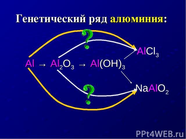 Генетический ряд алюминия: Al → Al2O3 → Al(OH)3 AlCl3 NaAlO2