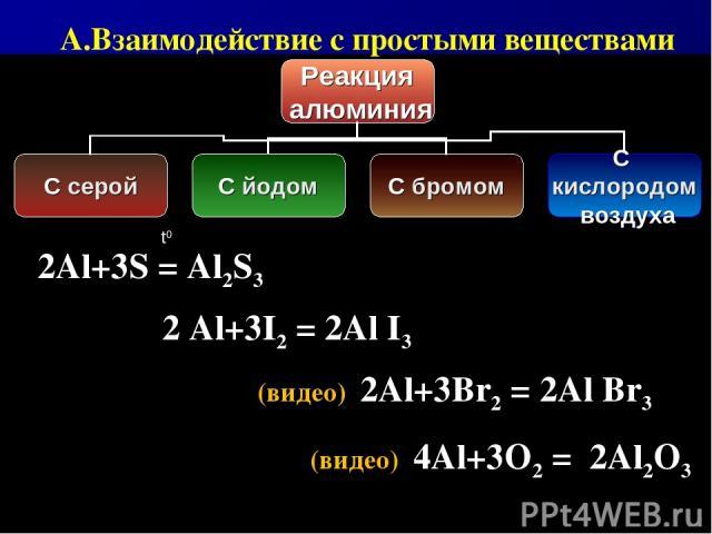 (видео) 4Al+3O2 = 2Al2O3 (видео) 2Al+3Br2 = 2Al Br3 2 Al+3I2 = 2Al I3 2Al+3S = Al2S3 t0 А.Взаимодействие с простыми веществами