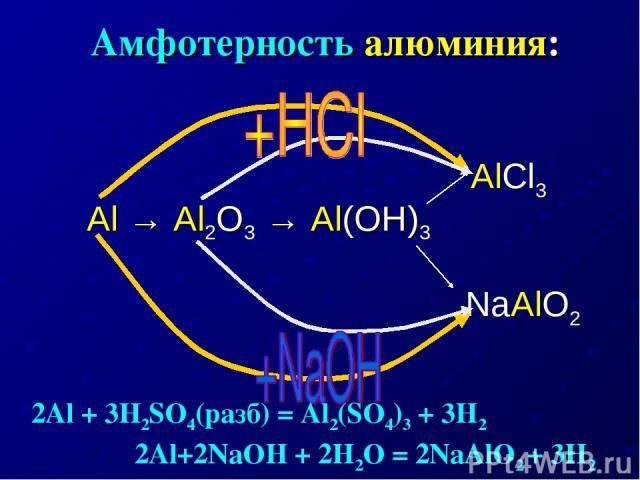 Амфотерность алюминия: Al → Al2O3 → Al(OH)3 AlCl3 NaAlO2 2Al + 3H2SO4(разб) = Al2(SO4)3 + 3H2 2Al+2NaOH + 2H2O = 2NaAlO2 + 3H2