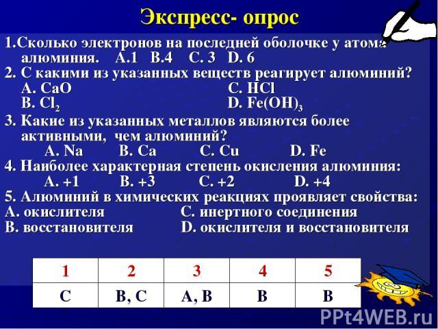 Экспресс- опрос 1.Сколько электронов на последней оболочке у атома алюминия. А.1 В.4 C. 3 D. 6 2. С какими из указанных веществ реагирует алюминий? А. СаО C. HCl В. Cl2 D. Fe(OH)3 3. Какие из указанных металлов являются более активными, чем алюминий…