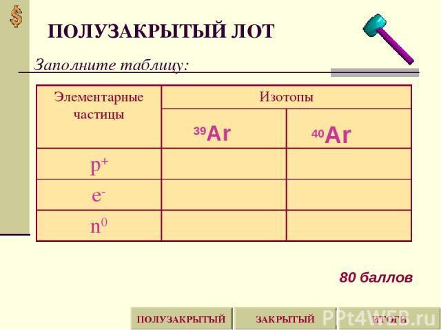 ПОЛУЗАКРЫТЫЙ ЛОТ Заполните таблицу: ИТОГИ ЗАКРЫТЫЙ ПОЛУЗАКРЫТЫЙ 80 баллов 39Ar 40Ar Элементарные частицы Изотопы р+ е- n0