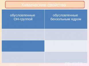 Химические свойства обусловленные OH-группой обусловленныебензольнымядром