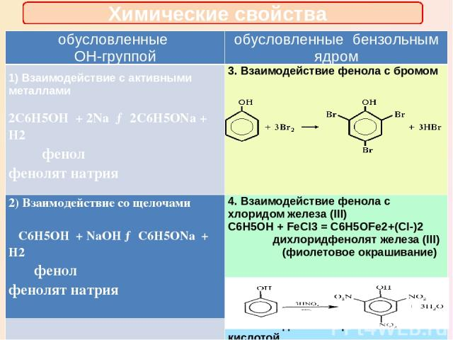 Химические свойства обусловленные OH-группой обусловленныебензольнымядром 1)Взаимодействие с активными металлами 2C6H5OH + 2Na→ 2C6H5ONa + H2 фенол фенолят натрия 3. Взаимодействие фенола с бромом 2)Взаимодействие со щелочами C6H5OH +NaOH→ C6H5ONa +…
