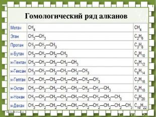 Гомологический ряд алканов http://linda6035.ucoz.ru/