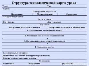 Структура технологической карты урока Тема: Тип: Задачи: Планируемые результаты