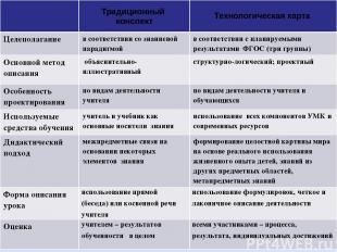 Традиционный конспект Технологическая карта Целеполагание в соответствии со знан