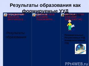 Результаты образования Личностные УУД Познавательные Регулятивные УУД Коммуникат