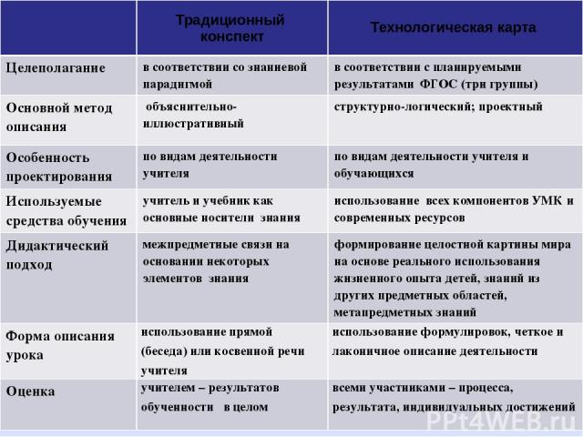 Традиционный конспект Технологическая карта Целеполагание в соответствии со знаниевой парадигмой в соответствии с планируемыми результатами ФГОС (три группы) Основной метод описания объяснительно- иллюстративный структурно-логический; проектный Особ…
