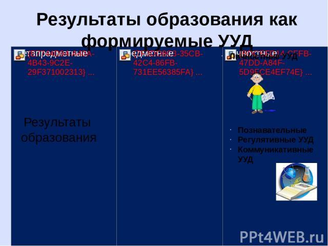 Результаты образования Личностные УУД Познавательные Регулятивные УУД Коммуникативные УУД Результаты образования как формируемые УУД