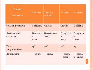 т Признак сравнения алканы Цикло-алканы алкены алкины Общая формула CnH2n+2 CnH2