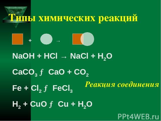 Типы химических реакций + → NaOH + HCl → NaCl + H2O CaCO3 → CaO + CO2 Fe + Cl2 → FeCl3 H2 + CuO → Cu + H2O Реакция соединения