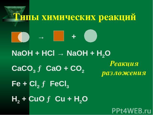 Типы химических реакций NaOH + HCl → NaOH + H2O CaCO3 → CaO + CO2 Fe + Cl2 → FeCl3 H2 + CuO → Cu + H2O → + Реакция разложения