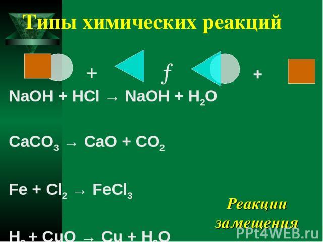 Типы химических реакций NaOH + HCl → NaOH + H2O CaCO3 → CaO + CO2 Fe + Cl2 → FeCl3 H2 + CuO → Cu + H2O Реакции замещения + → + + → +