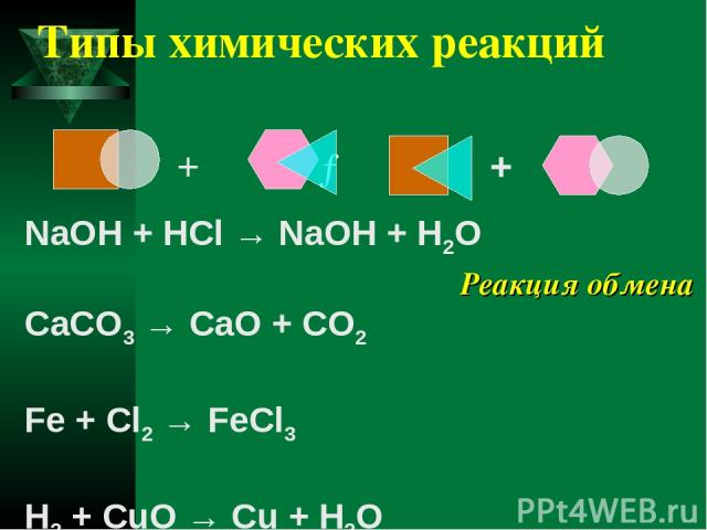Типы химических реакций NaOH + HCl → NaOH + H2O CaCO3 → CaO + CO2 Fe + Cl2 → FeCl3 H2 + CuO → Cu + H2O + → + Реакция обмена