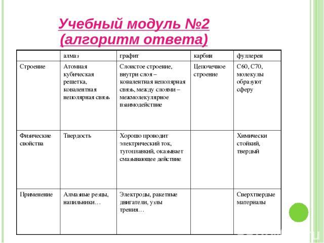 Учебный модуль №2 (алгоритм ответа)