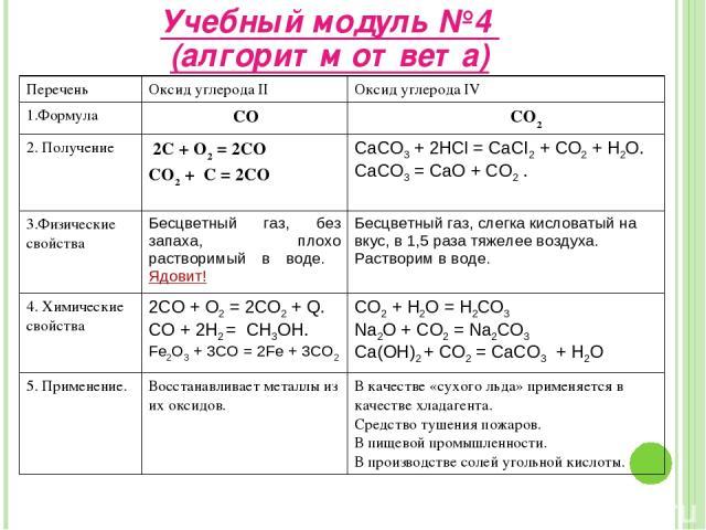 Учебный модуль №4 (алгоритм ответа) Перечень Оксид углерода II Оксид углерода IV 1.Формула СО СО2 2. Получение 2С + О2 = 2СО СО2 + С = 2СО CaCO3 + 2HCl = CaCI2 + CO2 + H2O. CaCO3 = CaO + CO2 . 3.Физические свойства Бесцветный газ, без запаха, плохо …