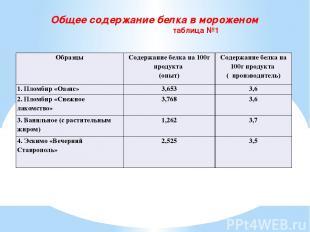 Общее содержание белка в мороженом таблица №1 Образцы Содержание белка на 100г п