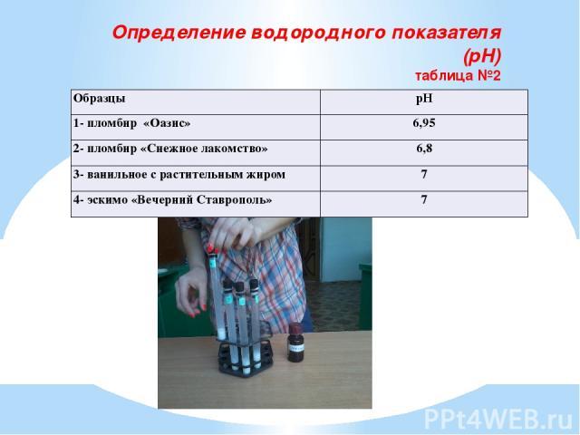 Определение водородного показателя (рН) таблица №2 Образцы pH 1- пломбир «Оазис» 6,95 2- пломбир «Снежное лакомство» 6,8 3- ванильное с растительным жиром 7 4-эскимо«Вечерний Ставрополь» 7