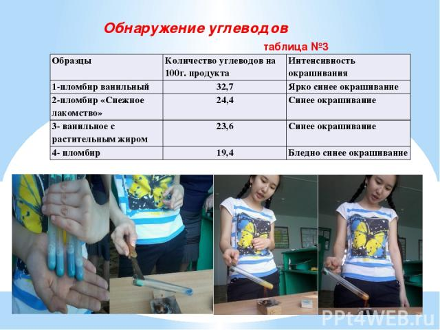 Обнаружение углеводов таблица №3 Образцы Количество углеводов на 100г. продукта Интенсивность окрашивания 1-пломбир ванильный 32,7 Ярко синее окрашивание 2-пломбир «Снежное лакомство» 24,4 Синее окрашивание 3- ванильное с растительным жиром 23,6 Син…