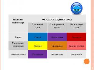 Название индикатора ОКРАСКА ИНДИКАТОРА В щелочной среде В нейтральной среде В ки