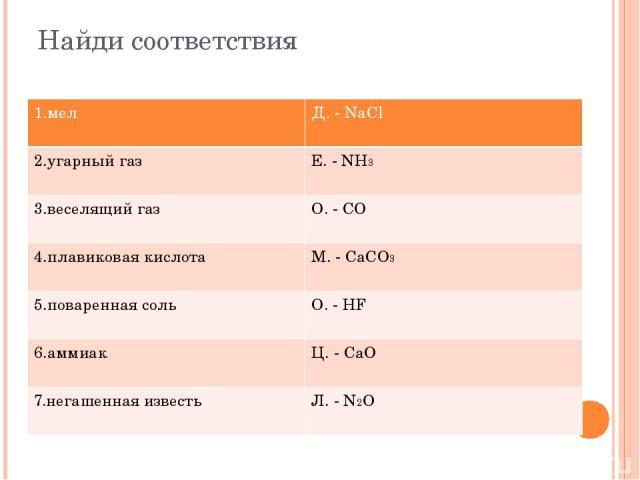 Найди соответствия 1.мел Д.-NaCl 2.угарный газ Е.-NH3 3.веселящий газ О.-CO 4.плавиковая кислота М.-CaCO3 5.поваренная соль О.-HF 6.аммиак Ц.-CaO 7.негашенная известь Л. - N2O