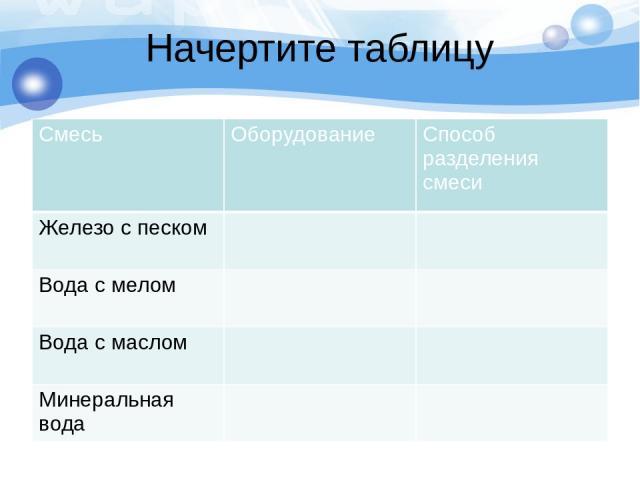 Заполните таблицу Смесь Оборудование Способ разделения смеси Железо спеском магнит Действие магнитом Вода смелом Воронка с фильтром Фильтрование Вода смаслом Делительная воронка Отстаивание Минеральная вода Чашка для выпаривания Выпаривание