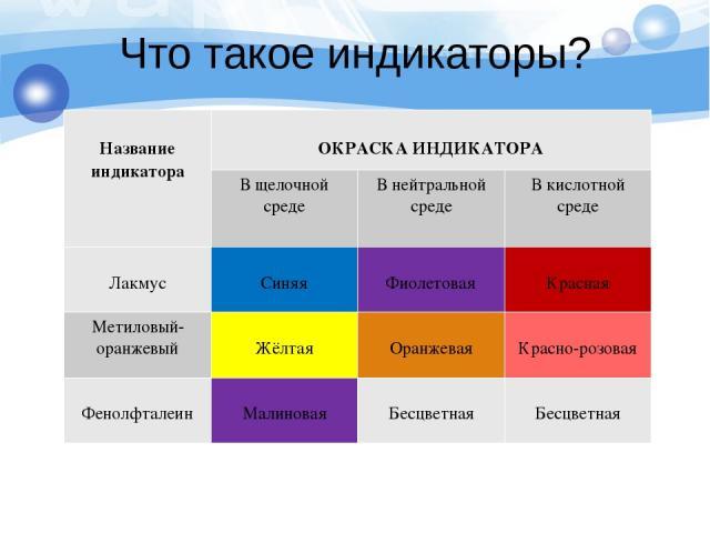 Что такое индикаторы? Название индикатора ОКРАСКА ИНДИКАТОРА В щелочной среде В нейтральной среде В кислотной среде Лакмус Синяя Фиолетовая Красная Метиловый-оранжевый Жёлтая Оранжевая Красно-розовая Фенолфталеин Малиновая Бесцветная Бесцветная