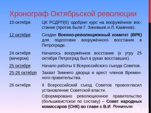 Хронограф Октябрьской революции 10 октября ЦК РСДРП(б) одобрил курс на вооружённ