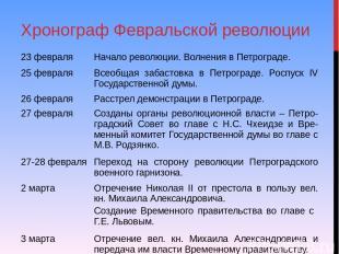 Хронограф Февральской революции 23 февраля Начало революции. Волнения в Петрогра