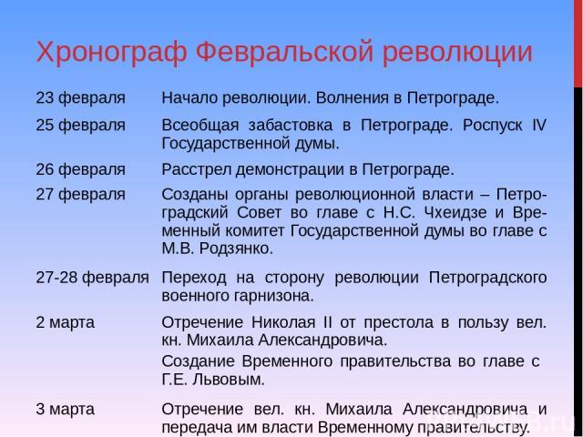 Хронограф Февральской революции 23 февраля Начало революции. Волнения в Петрограде. 25 февраля Всеобщая забастовка в Петрограде. РоспускIVГосударственной думы. 26 февраля Расстрел демонстрации в Петрограде. 27 февраля Созданы органы революционной вл…