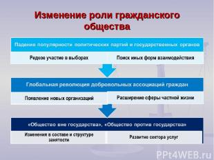 Изменение роли гражданского общества