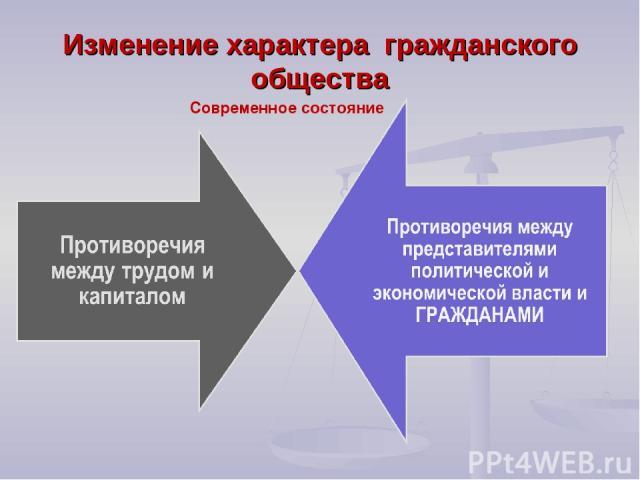 Изменение характера гражданского общества Современное состояние