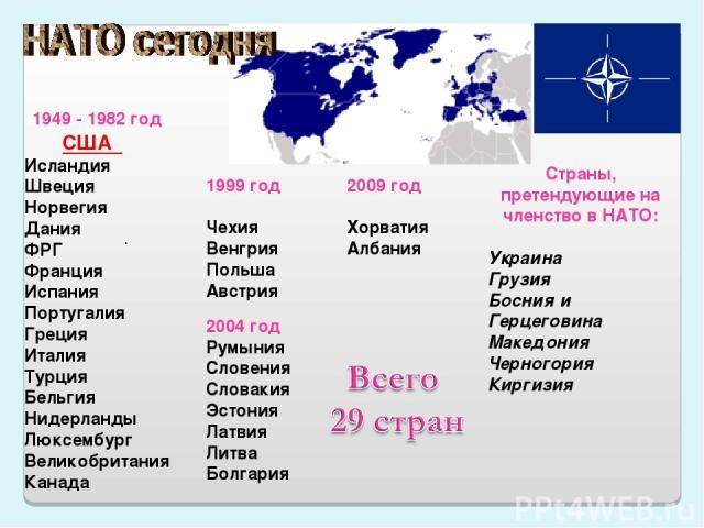 . 1949 - 1982 год США Исландия Швеция Норвегия Дания ФРГ Франция Испания Португалия Греция Италия Турция Бельгия Нидерланды Люксембург Великобритания Канада 1999 год Чехия Венгрия Польша Австрия 2004 год Румыния Словения Словакия Эстония Латвия Литв…