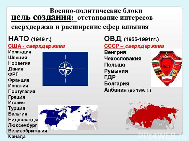 Военно-политические блоки НАТО (1949 г.) США - сверхдержава Исландия Швеция Норвегия Дания ФРГ Франция Испания Португалия Греция Италия Турция Бельгия Нидерланды Люксембург Великобритания Канада ОВД (1955-1991гг.) СССР – сверхдержава Венгрия Чехосло…