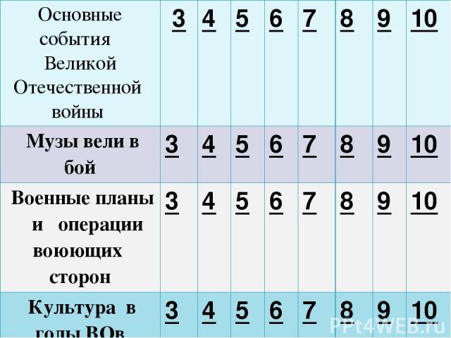 Какое событие произошло у деревни Прохоровка в 1943 году? Основные события Великой Отечественной войны – 5 б