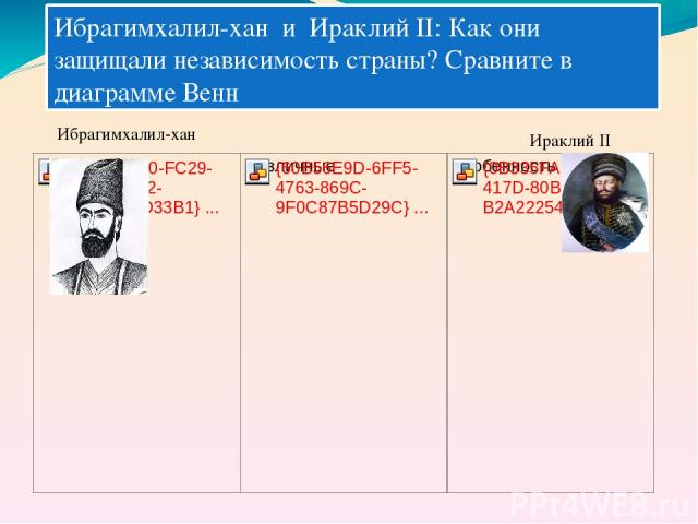 Ибрагимхалил-хан и Ираклий II: Как они защищали независимость страны? Сравните в диаграмме Венн Ибрагимхалил-хан Ираклий II