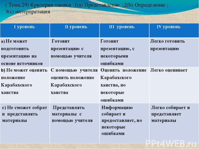 ( Тема.29) Критерии оценки :1(a) Представление ;2(b) Определение ; 3(c) интерпретация Iуровень IIуровень IIIуровень IVуровень a)Не может подготовить презентацию на основе источников Готовит презентацию с помощью учителя Готовит презентацию, с некото…