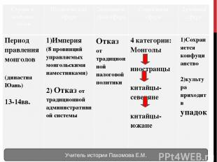 Учитель истории Пахомова Е.М. Странаи название эпохи Политическая сфера Экономич