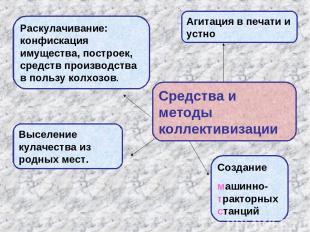 Средства и методы коллективизации Агитация в печати и устно Раскулачивание: конф
