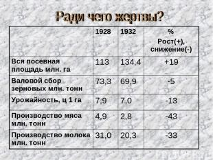 1928 1932 % Рост(+), снижение(-) Вся посевная площадь млн. га 113 134,4 +19 Вало