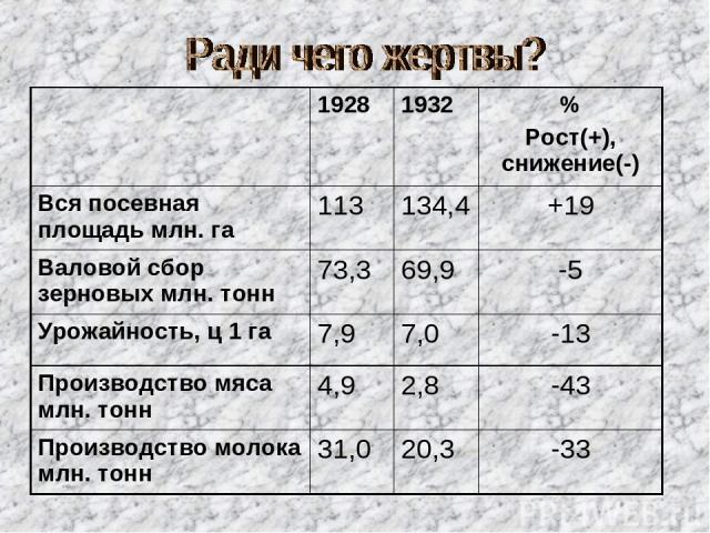 1928 1932 % Рост(+), снижение(-) Вся посевная площадь млн. га 113 134,4 +19 Валовой сбор зерновых млн. тонн 73,3 69,9 -5 Урожайность, ц 1 га 7,9 7,0 -13 Производство мяса млн. тонн 4,9 2,8 -43 Производство молока млн. тонн 31,0 20,3 -33