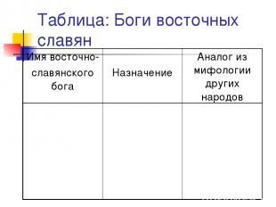 Таблица: Боги восточных славян Имя восточно- славянского бога Назначение Аналог